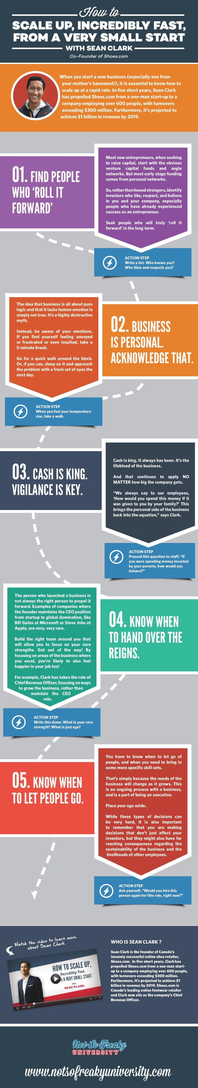 sean clark - infographic - NSFU 01-page-001(1)